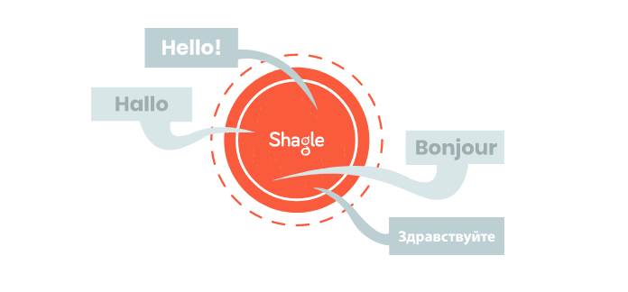 How to use Shagle?